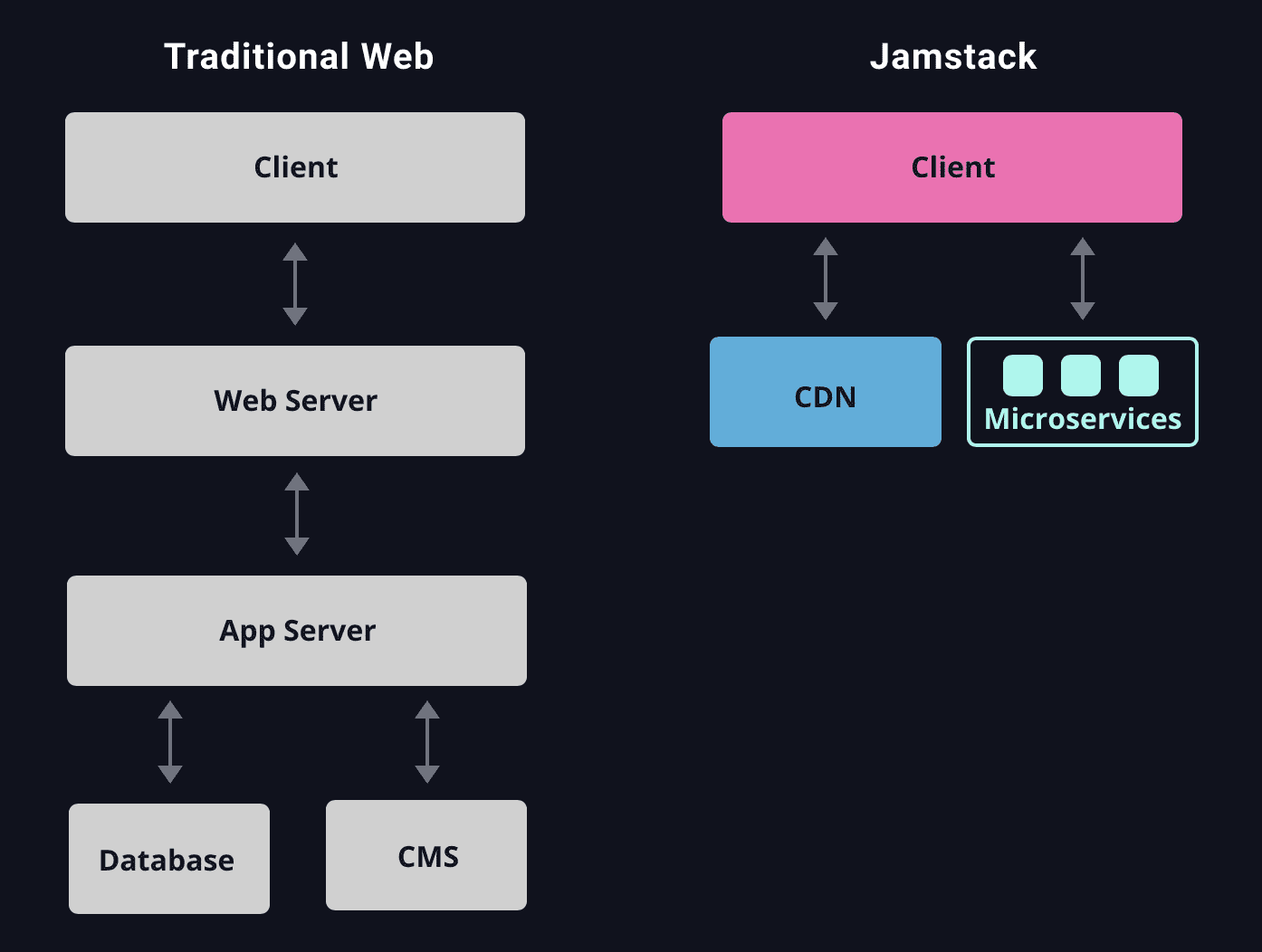 Jamstack architecture